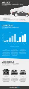 Infographic: Verandering in bijtelling per 1 januari 2016